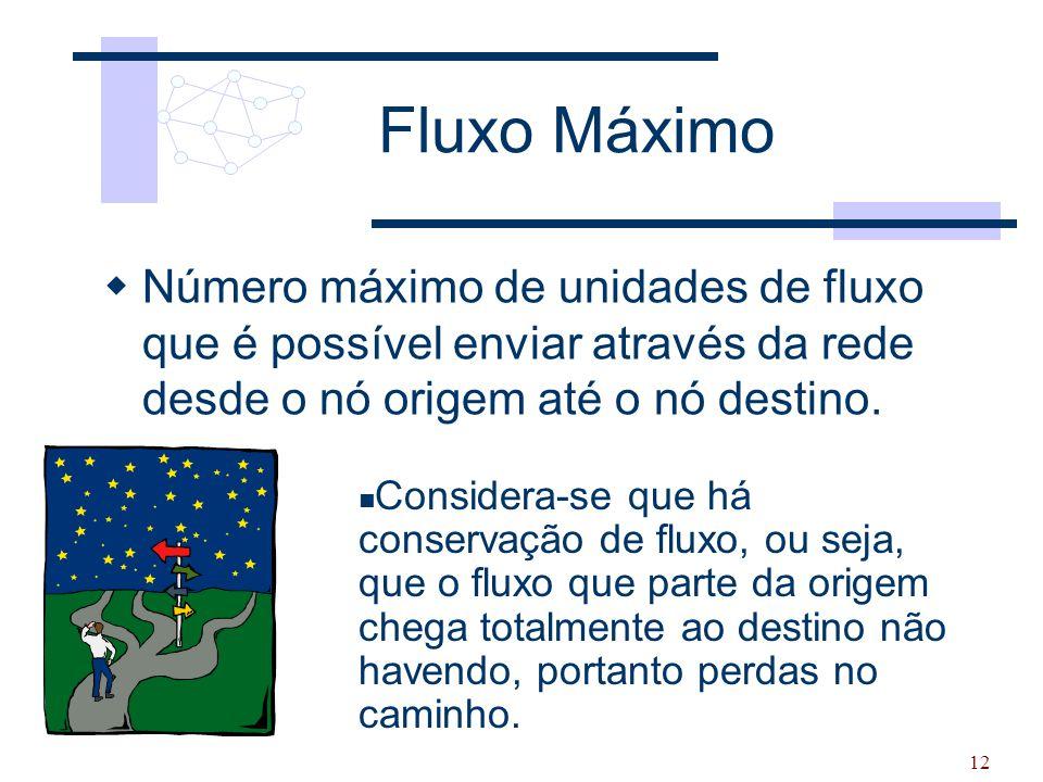 12 Fluxo Máximo  Número máximo de unidades de fluxo que é possível enviar através da rede desde o nó origem até o nó destino. Considera-se que há con
