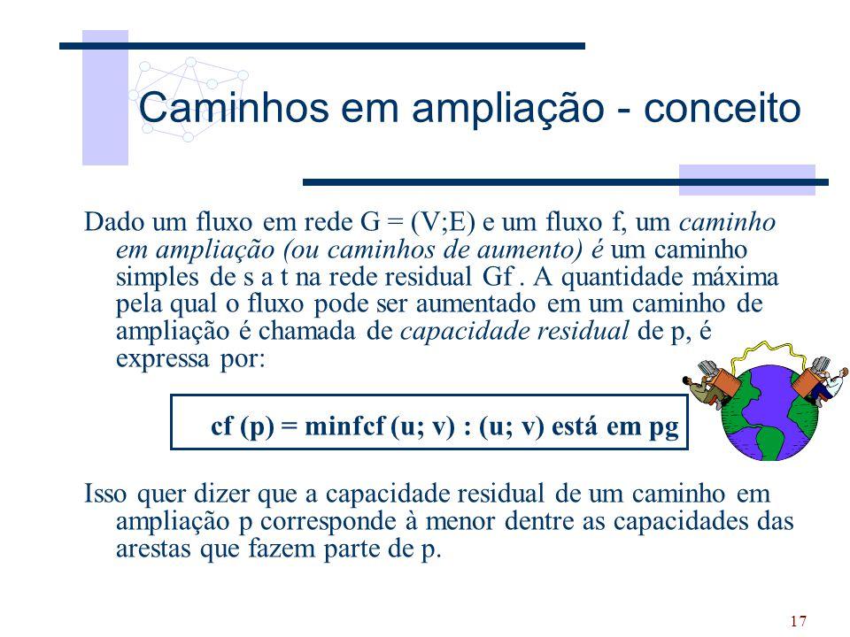 17 Caminhos em ampliação - conceito Dado um fluxo em rede G = (V;E) e um fluxo f, um caminho em ampliação (ou caminhos de aumento) é um caminho simple
