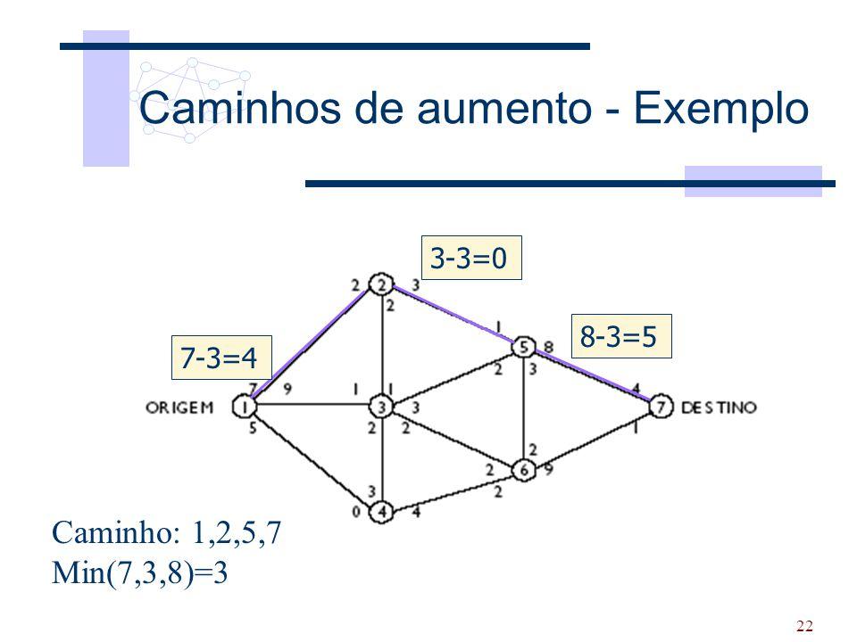 22 Caminhos de aumento - Exemplo Caminho: 1,2,5,7 Min(7,3,8)=3 7-3=4 3-3=0 8-3=5