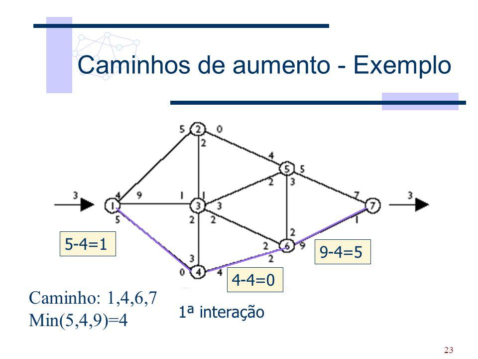 23 Caminhos de aumento - Exemplo 1ª interação Caminho: 1,4,6,7 Min(5,4,9)=4 5-4=1 4-4=0 9-4=5