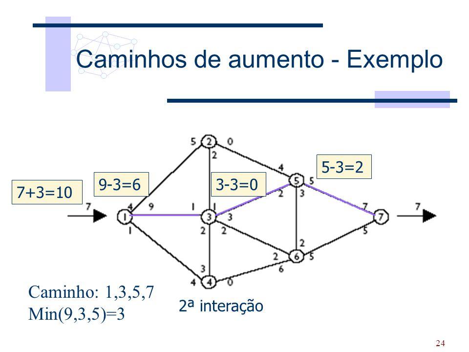 24 Caminhos de aumento - Exemplo 3+4=7 2ª interação Caminho: 1,3,5,7 Min(9,3,5)=3 9-3=63-3=0 5-3=2 7+3=10