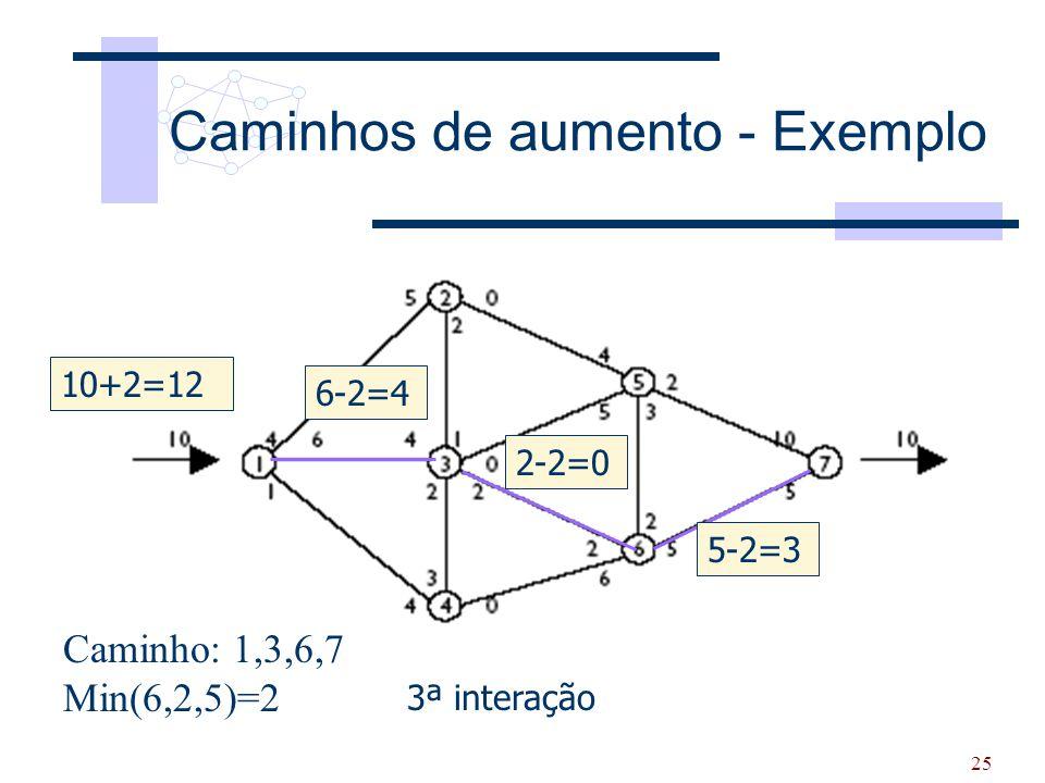 25 Caminhos de aumento - Exemplo 3ª interação Caminho: 1,3,6,7 Min(6,2,5)=2 6-2=4 2-2=0 5-2=3 10+2=12 3ª interação