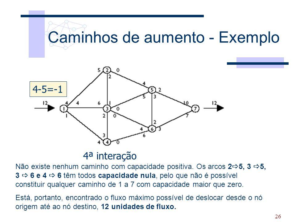 26 Caminhos de aumento - Exemplo 4ª interação Não existe nenhum caminho com capacidade positiva. Os arcos 2  5, 3  5, 3  6 e 4  6 têm todos capaci