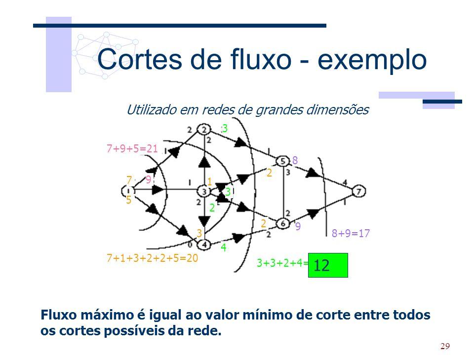 29 3 3 2 4 Cortes de fluxo - exemplo Utilizado em redes de grandes dimensões Fluxo máximo é igual ao valor mínimo de corte entre todos os cortes possí