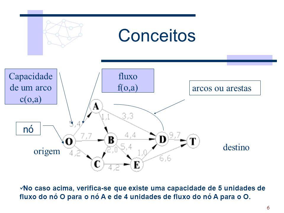 6 Conceitos Capacidade de um arco c(o,a) fluxo f(o,a) arcos ou arestas nó origem destino No caso acima, verifica-se que existe uma capacidade de 5 uni