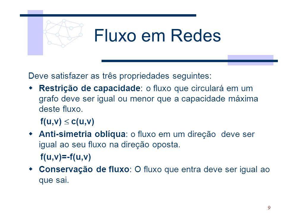 9 Fluxo em Redes Deve satisfazer as três propriedades seguintes:  Restrição de capacidade: o fluxo que circulará em um grafo deve ser igual ou menor