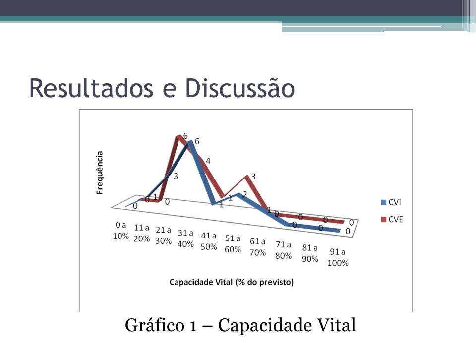Resultados e Discussão Gráfico 1 – Capacidade Vital