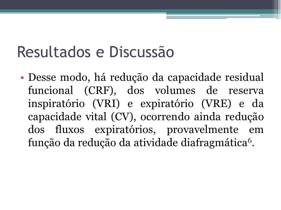 Resultados e Discussão Desse modo, há redução da capacidade residual funcional (CRF), dos volumes de reserva inspiratório (VRI) e expiratório (VRE) e