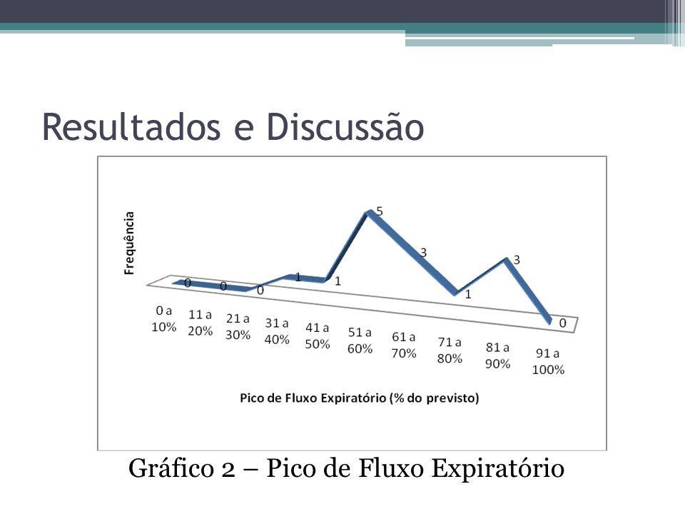 Resultados e Discussão Gráfico 2 – Pico de Fluxo Expiratório