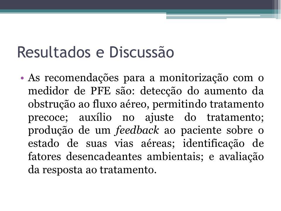 Resultados e Discussão As recomendações para a monitorização com o medidor de PFE são: detecção do aumento da obstrução ao fluxo aéreo, permitindo tra