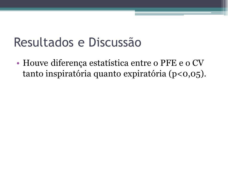 Resultados e Discussão Houve diferença estatística entre o PFE e o CV tanto inspiratória quanto expiratória (p<0,05).