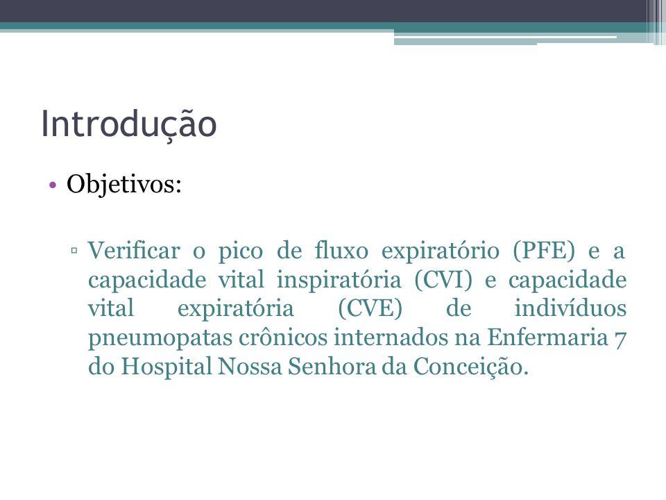Introdução Objetivos: ▫Verificar o pico de fluxo expiratório (PFE) e a capacidade vital inspiratória (CVI) e capacidade vital expiratória (CVE) de ind