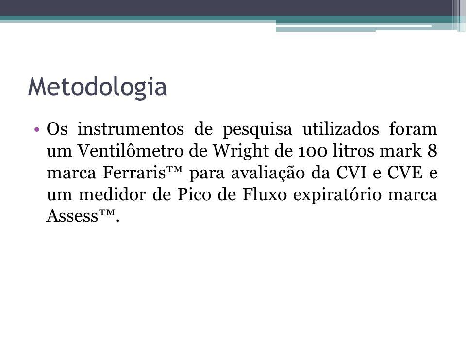 Metodologia Os instrumentos de pesquisa utilizados foram um Ventilômetro de Wright de 100 litros mark 8 marca Ferraris™ para avaliação da CVI e CVE e