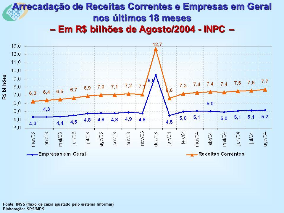 Arrecadação de Receitas Correntes e Empresas em Geral nos últimos 18 meses – Em R$ bilhões de Agosto/2004 - INPC – Fonte: INSS (fluxo de caixa ajustado pelo sistema Informar) Elaboração: SPS/MPS