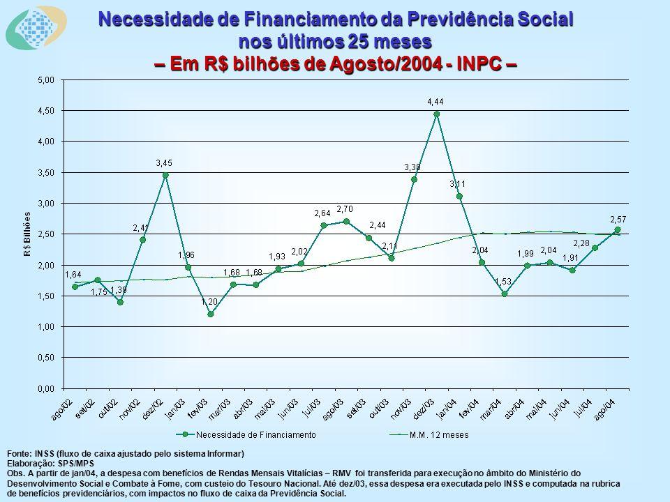 Necessidade de Financiamento da Previdência Social nos últimos 25 meses – Em R$ bilhões de Agosto/2004 - INPC – Fonte: INSS (fluxo de caixa ajustado pelo sistema Informar) Elaboração: SPS/MPS Obs.