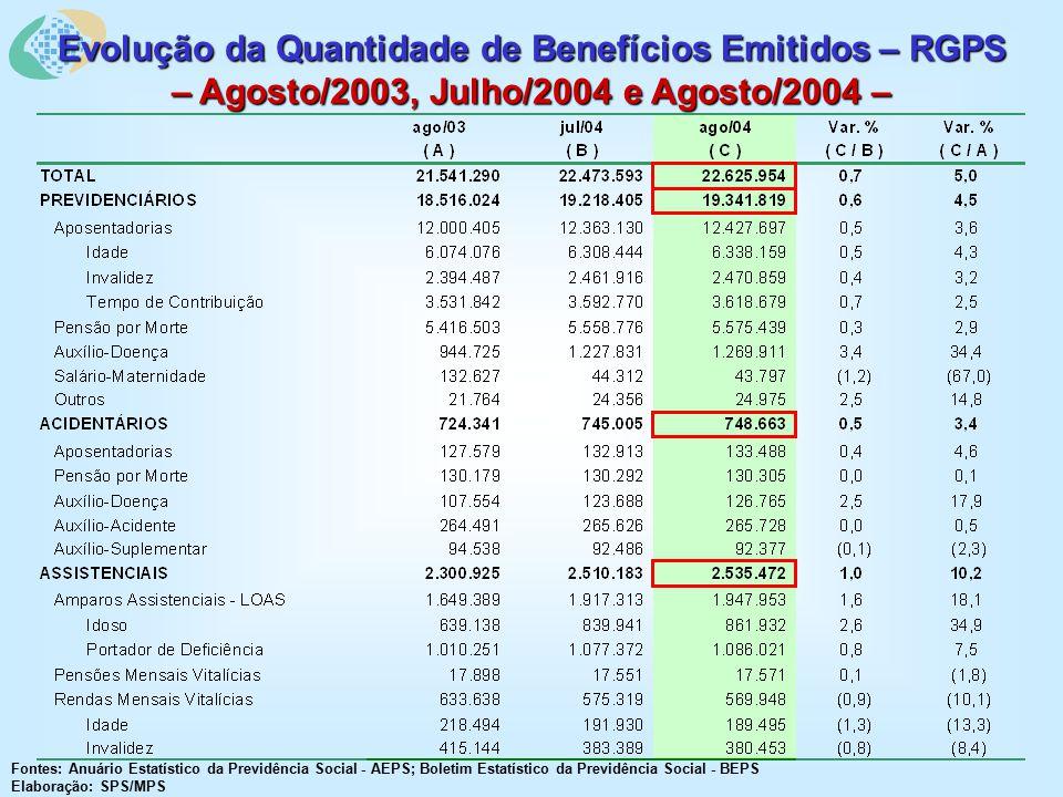 Evolução da Quantidade de Benefícios Emitidos – RGPS – Agosto/2003, Julho/2004 e Agosto/2004 – Fontes: Anuário Estatístico da Previdência Social - AEPS; Boletim Estatístico da Previdência Social - BEPS Elaboração: SPS/MPS