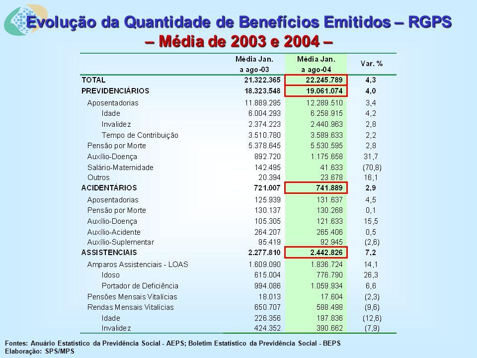 Evolução da Quantidade de Benefícios Emitidos – RGPS – Média de 2003 e 2004 – Fontes: Anuário Estatístico da Previdência Social - AEPS; Boletim Estatístico da Previdência Social - BEPS Elaboração: SPS/MPS