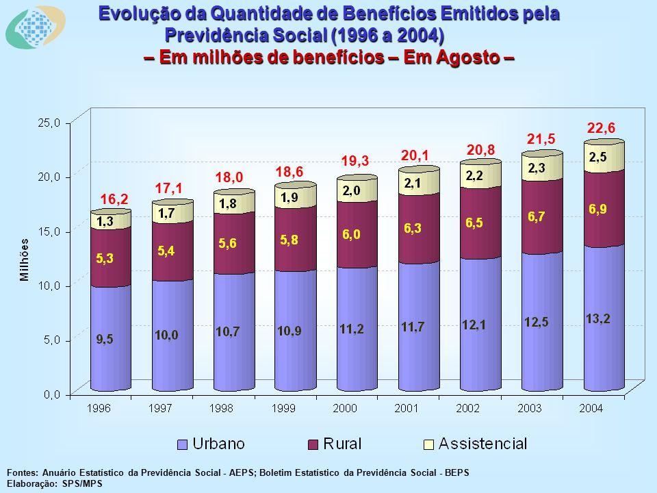 Evolução da Quantidade de Benefícios Emitidos pela Previdência Social (1996 a 2004) – Em milhões de benefícios – Em Agosto – Fontes: Anuário Estatístico da Previdência Social - AEPS; Boletim Estatístico da Previdência Social - BEPS Elaboração: SPS/MPS 16,2 17,1 18,0 18,6 19,3 20,1 20,8 21,5 22,6