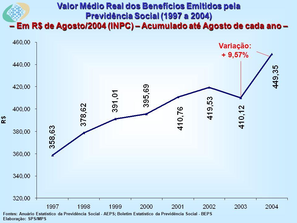 Valor Médio Real dos Benefícios Emitidos pela Previdência Social (1997 a 2004) – Em R$ de Agosto/2004 (INPC) – Acumulado até Agosto de cada ano – Fontes: Anuário Estatístico da Previdência Social - AEPS; Boletim Estatístico da Previdência Social - BEPS Elaboração: SPS/MPS Variação: + 9,57%