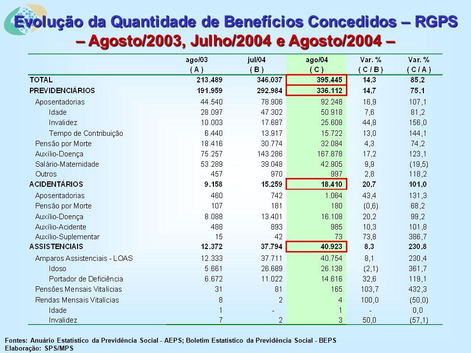 Evolução da Quantidade de Benefícios Concedidos – RGPS – Agosto/2003, Julho/2004 e Agosto/2004 – Fontes: Anuário Estatístico da Previdência Social - AEPS; Boletim Estatístico da Previdência Social - BEPS Elaboração: SPS/MPS
