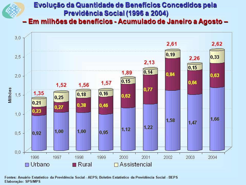 Evolução da Quantidade de Benefícios Concedidos pela Previdência Social (1996 a 2004) – Em milhões de benefícios - Acumulado de Janeiro a Agosto – Fontes: Anuário Estatístico da Previdência Social - AEPS; Boletim Estatístico da Previdência Social - BEPS Elaboração: SPS/MPS 2,62 2,26 2,61 2,13 1,89 1,57 1,561,52 1,35