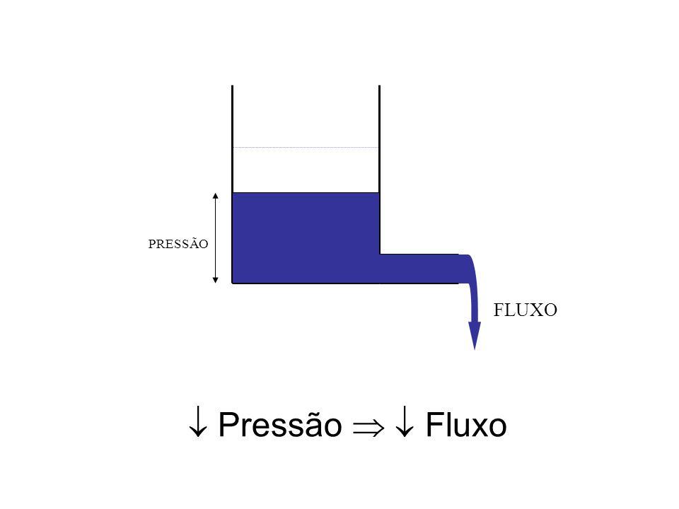 FLUXO PRESSÃO  Pressão   Fluxo