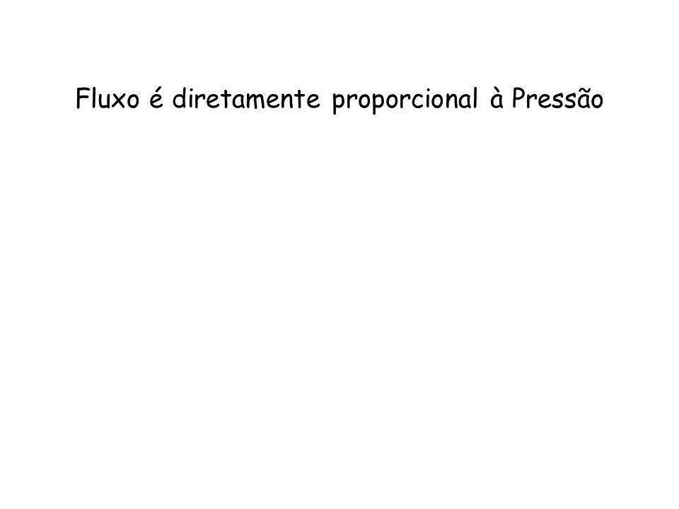 Fluxo é diretamente proporcional à Pressão