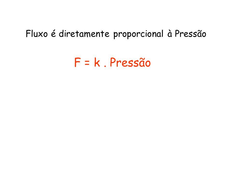 F = k. Pressão