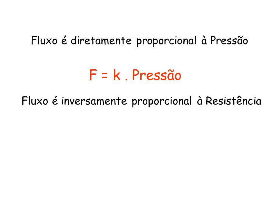 Fluxo é diretamente proporcional à Pressão F = k. Pressão Fluxo é inversamente proporcional à Resistência