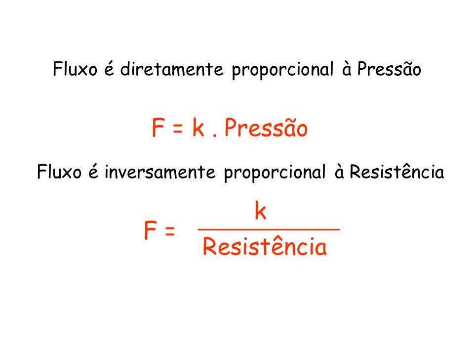 Fluxo é diretamente proporcional à Pressão F = k. Pressão F = Fluxo é inversamente proporcional à Resistência k Resistência