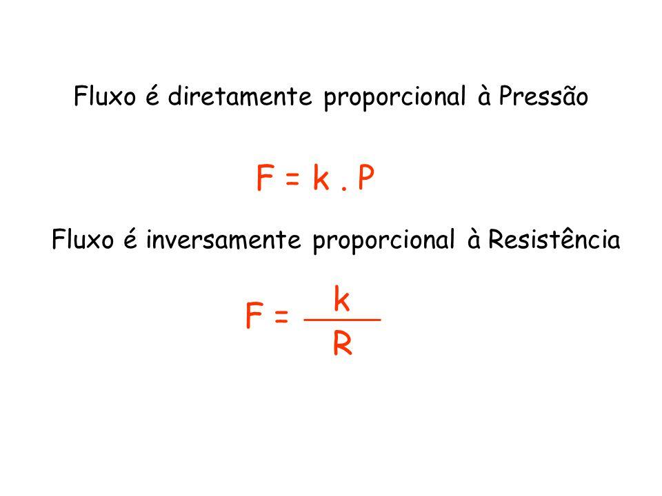 Fluxo é diretamente proporcional à Pressão F = k. P F = Fluxo é inversamente proporcional à Resistência k R