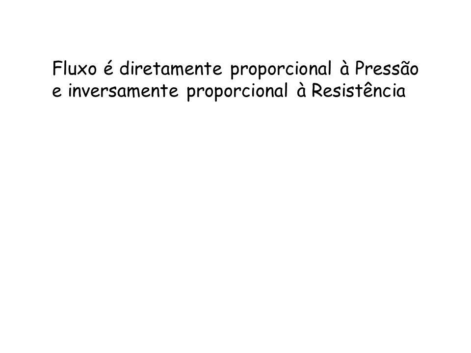 Fluxo é diretamente proporcional à Pressão e inversamente proporcional à Resistência