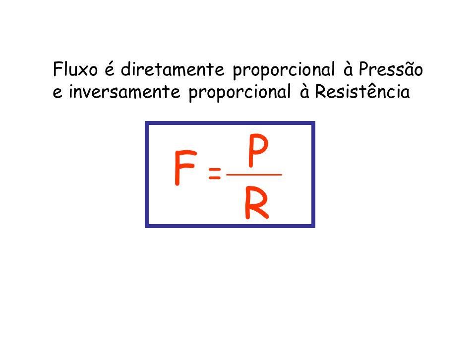 Fluxo é diretamente proporcional à Pressão e inversamente proporcional à Resistência F = P R