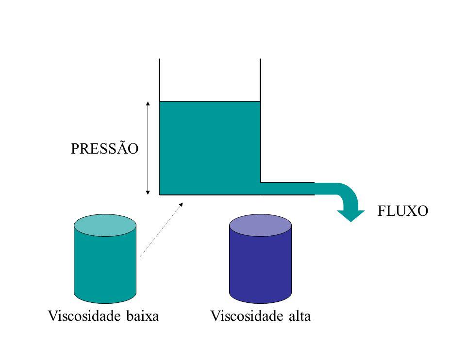 FLUXO PRESSÃO Viscosidade baixa Viscosidade alta