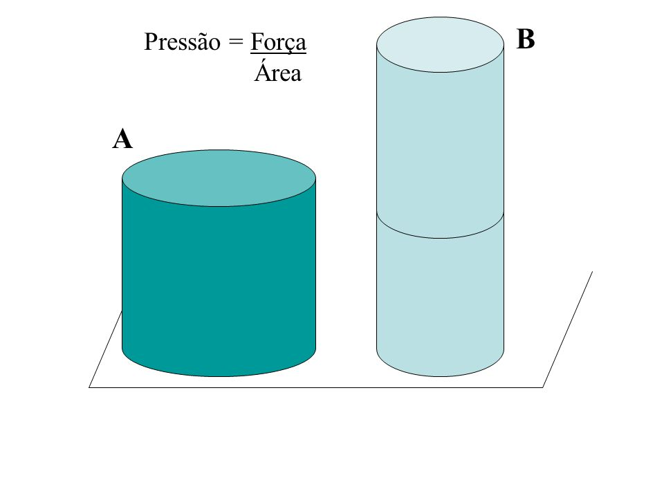 Pressão = Força Área A B