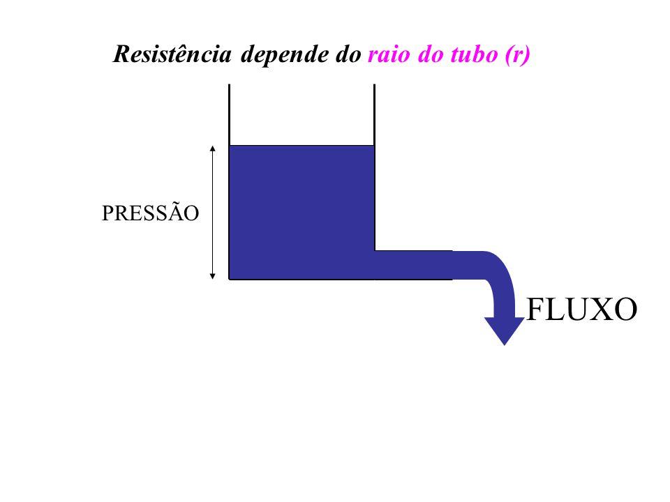 FLUXO PRESSÃO Resistência depende do raio do tubo (r)