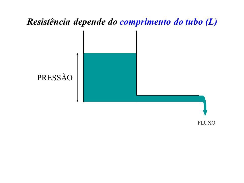 FLUXO PRESSÃO Resistência depende do comprimento do tubo (L)