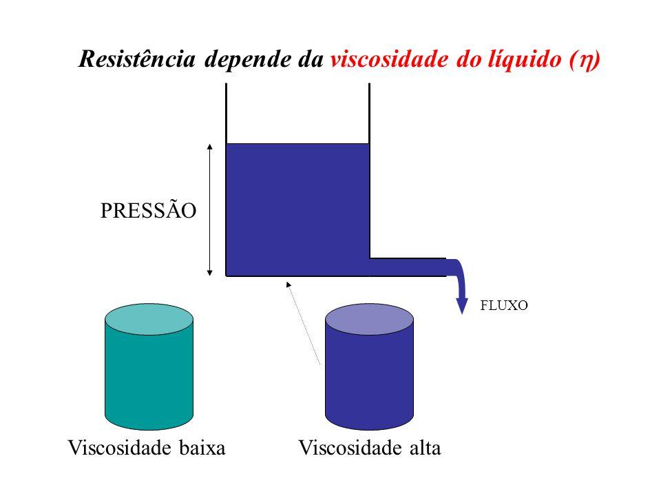 FLUXO PRESSÃO Viscosidade baixa Viscosidade alta Resistência depende da viscosidade do líquido (  )