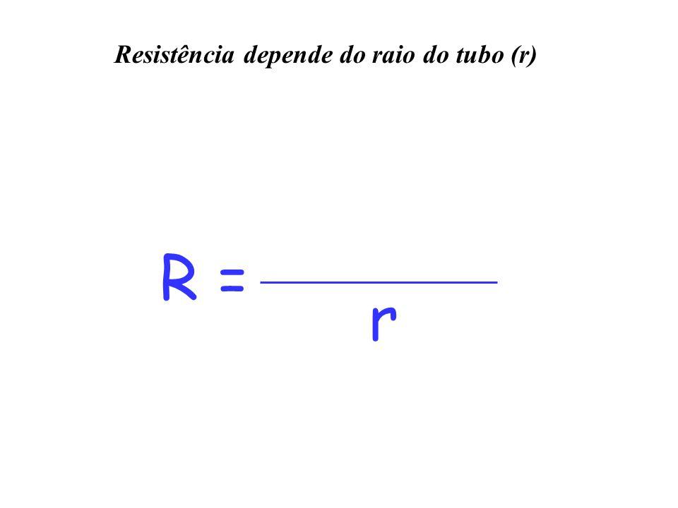 R = r Resistência depende do raio do tubo (r)
