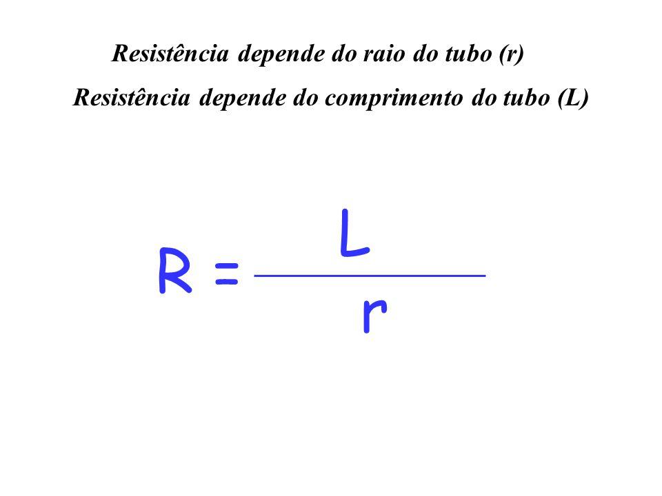R = L r Resistência depende do raio do tubo (r) Resistência depende do comprimento do tubo (L)