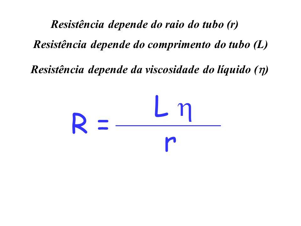 R = L  r Resistência depende do raio do tubo (r) Resistência depende do comprimento do tubo (L) Resistência depende da viscosidade do líquido (  )