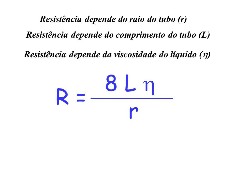 R = 8 L  r Resistência depende do raio do tubo (r) Resistência depende do comprimento do tubo (L) Resistência depende da viscosidade do líquido (  )