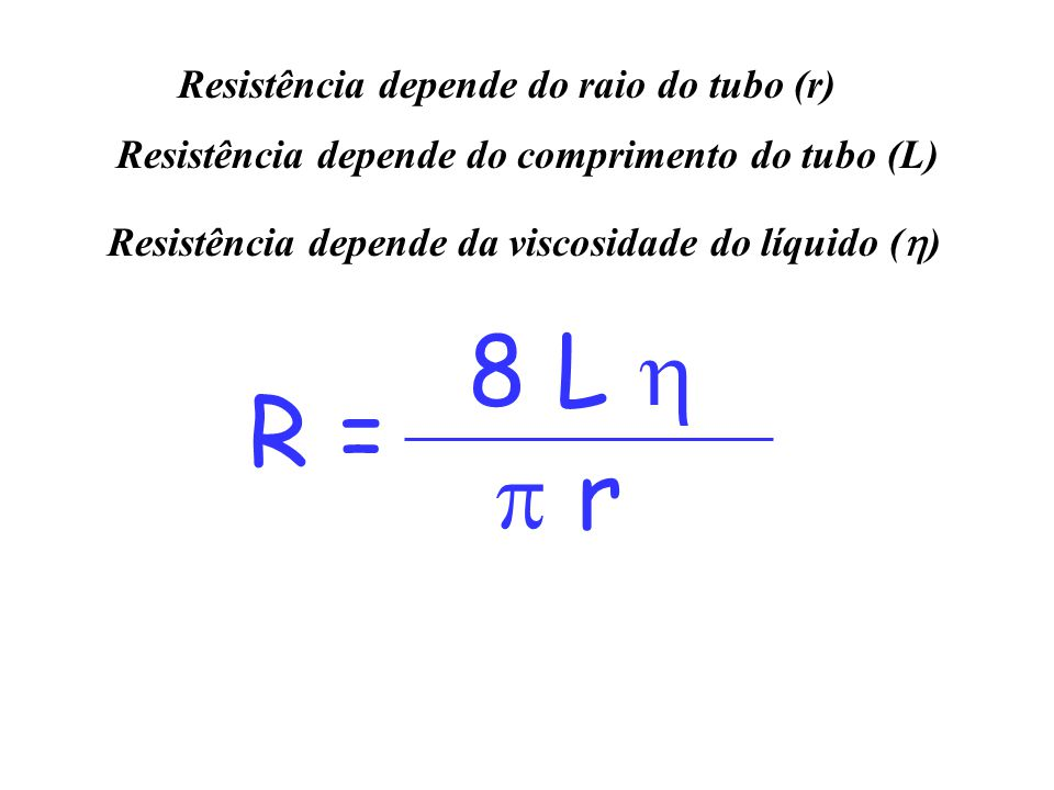 R = 8 L   r Resistência depende do raio do tubo (r) Resistência depende do comprimento do tubo (L) Resistência depende da viscosidade do líquido ( 