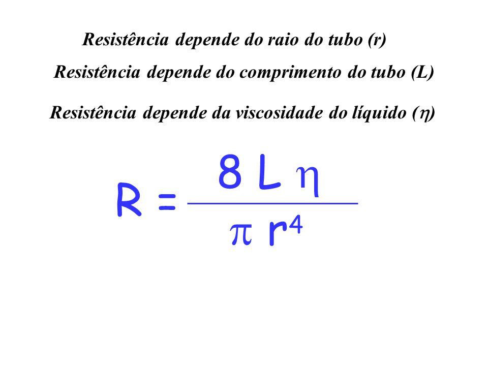 R = 8 L   r 4 Resistência depende do raio do tubo (r) Resistência depende do comprimento do tubo (L) Resistência depende da viscosidade do líquido (