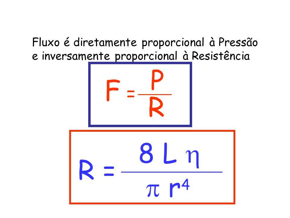 Fluxo é diretamente proporcional à Pressão e inversamente proporcional à Resistência F = P R R = 8 L   r 4