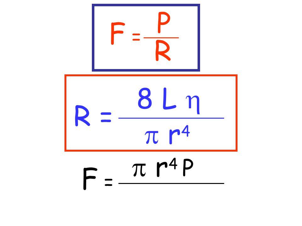 P R R = 8 L   r 4 F =  r 4 P