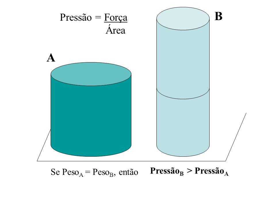Pressão = Força Área Se Peso A = Peso B, então Pressão B > Pressão A B A