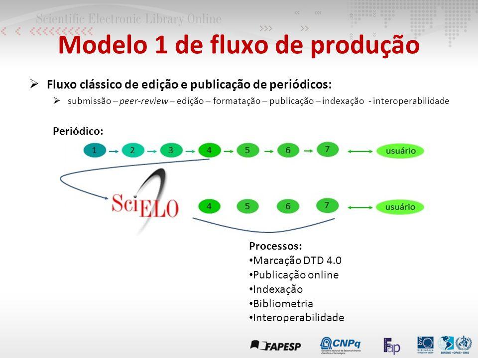 Modelo 1 de fluxo de produção  Fluxo clássico de edição e publicação de periódicos:  submissão – peer-review – edição – formatação – publicação – indexação - interoperabilidade Periódico: Processos: Marcação DTD 4.0 Publicação online Indexação Bibliometria Interoperabilidade
