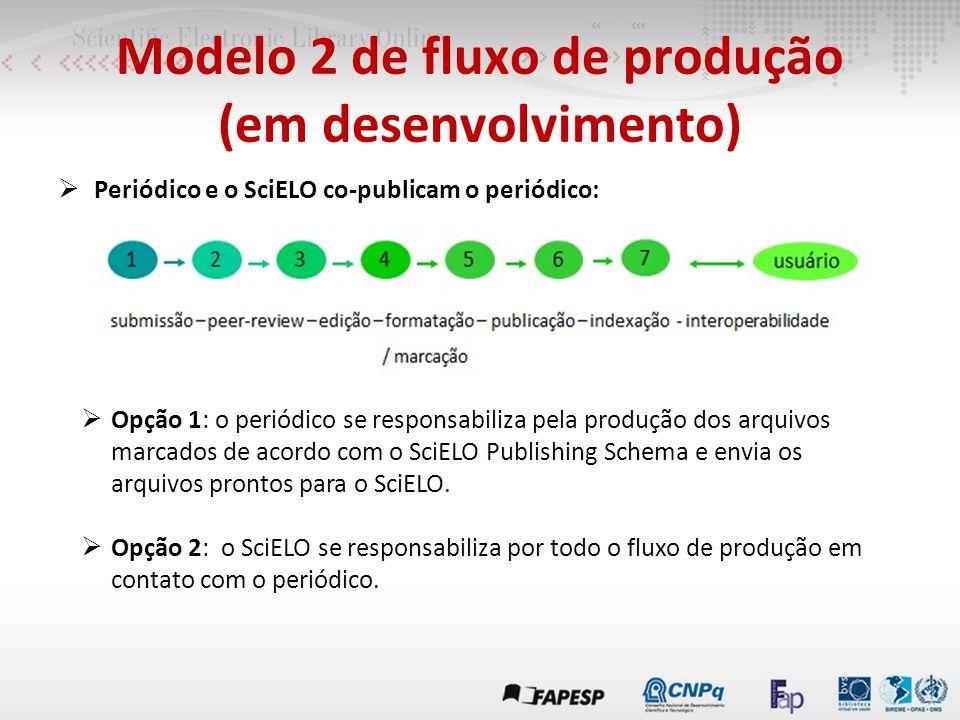 Modelo 2 de fluxo de produção (em desenvolvimento)  Periódico e o SciELO co-publicam o periódico:  Opção 1: o periódico se responsabiliza pela produ