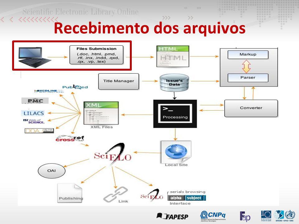 Interoperabilidade de dados